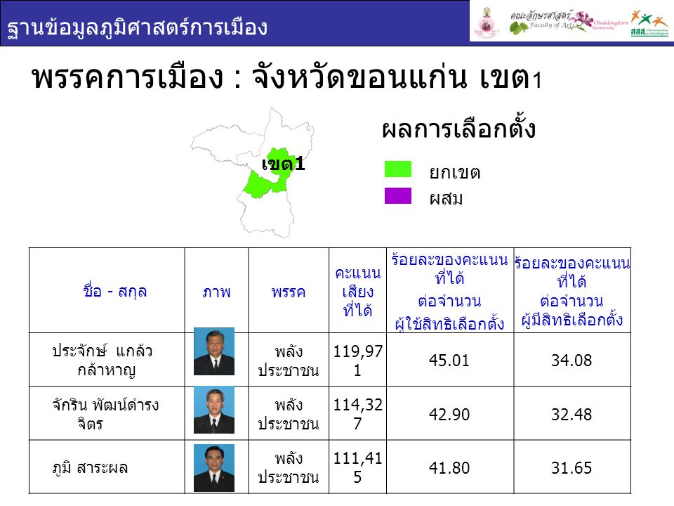 ฐานข้อมูลภูมิศาสตร์การเมือง พรรคการเมือง : จังหวัดขอนแก่น เขต 1 ยกเขต ผสม ผลการเลือกตั้ง ชื่อ - สกุล ภาพพรรค คะแนน เสียง ที่ได้ ร้อยละของคะแนน ที่ได้ ต่อจำนวน ผู้ใช้สิทธิเลือกตั้ง ร้อยละของคะแนน ที่ได้ ต่อจำนวน ผู้มีสิทธิเลือกตั้ง ประจักษ์ แกล้ว กล้าหาญ พลัง ประชาชน 119,97 1 45.0134.08 จักริน พัฒน์ดำรง จิตร พลัง ประชาชน 114,32 7 42.9032.48 ภูมิ สาระผล พลัง ประชาชน 111,41 5 41.8031.65 เขต 1