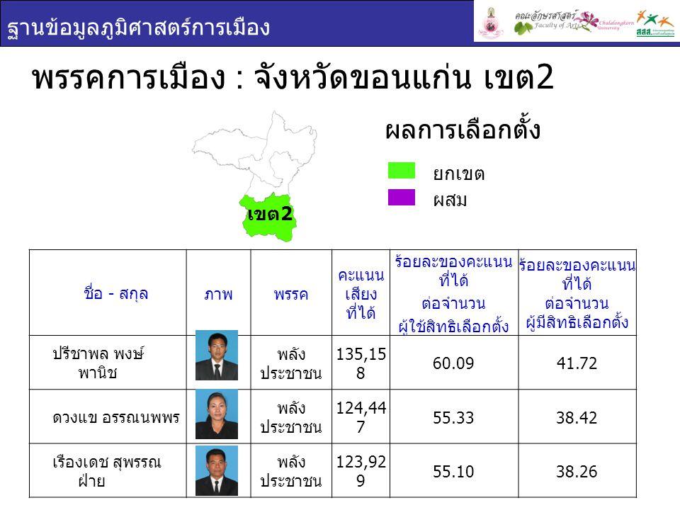 ฐานข้อมูลภูมิศาสตร์การเมือง พรรคการเมือง : จังหวัดขอนแก่น เขต 2 ยกเขต ผสม ผลการเลือกตั้ง ชื่อ - สกุล ภาพพรรค คะแนน เสียง ที่ได้ ร้อยละของคะแนน ที่ได้ ต่อจำนวน ผู้ใช้สิทธิเลือกตั้ง ร้อยละของคะแนน ที่ได้ ต่อจำนวน ผู้มีสิทธิเลือกตั้ง ปรีชาพล พงษ์ พานิช พลัง ประชาชน 135,15 8 60.0941.72 ดวงแข อรรณนพพร พลัง ประชาชน 124,44 7 55.3338.42 เรืองเดช สุพรรณ ฝ่าย พลัง ประชาชน 123,92 9 55.1038.26 เขต 2