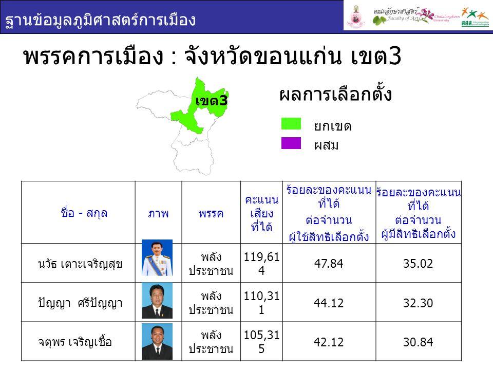 ฐานข้อมูลภูมิศาสตร์การเมือง พรรคการเมือง : จังหวัดขอนแก่น เขต 3 ยกเขต ผสม ผลการเลือกตั้ง ชื่อ - สกุล ภาพพรรค คะแนน เสียง ที่ได้ ร้อยละของคะแนน ที่ได้ ต่อจำนวน ผู้ใช้สิทธิเลือกตั้ง ร้อยละของคะแนน ที่ได้ ต่อจำนวน ผู้มีสิทธิเลือกตั้ง นวัธ เตาะเจริญสุข พลัง ประชาชน 119,61 4 47.8435.02 ปัญญา ศรีปัญญา พลัง ประชาชน 110,31 1 44.1232.30 จตุพร เจริญเชื้อ พลัง ประชาชน 105,31 5 42.1230.84 เขต 3