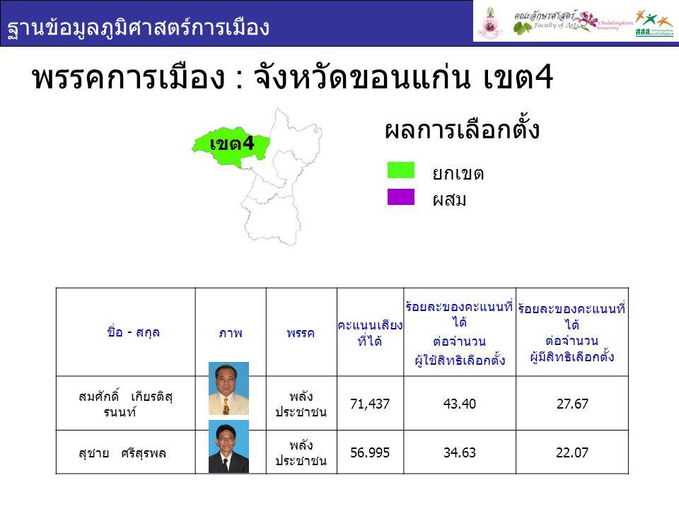ฐานข้อมูลภูมิศาสตร์การเมือง พรรคการเมือง : จังหวัดขอนแก่น เขต 4 ยกเขต ผสม ผลการเลือกตั้ง ชื่อ - สกุล ภาพพรรค คะแนนเสียง ที่ได้ ร้อยละของคะแนนที่ ได้ ต่อจำนวน ผู้ใช้สิทธิเลือกตั้ง ร้อยละของคะแนนที่ ได้ ต่อจำนวน ผู้มีสิทธิเลือกตั้ง สมศักดิ์ เกียรติสุ รนนท์ พลัง ประชาชน 71,43743.4027.67 สุชาย ศรีสุรพล พลัง ประชาชน 56.99534.6322.07 เขต 4