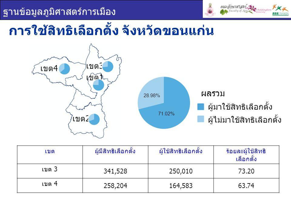 ฐานข้อมูลภูมิศาสตร์การเมือง เขตผู้มีสิทธิเลือกตั้งผู้ใช้สิทธิเลือกตั้งร้อยละผู้ใช้สิทธิ เลือกตั้ง เขต 3 341,528250,01073.20 เขต 4 258,204164,58363.74 การใช้สิทธิเลือกตั้ง จังหวัดขอนแก่น ผู้มาใช้สิทธิเลือกตั้ง ผู้ไม่มาใช้สิทธิเลือกตั้ง ผลรวม เขต 1 เขต 2 เขต 3 เขต 4 28.98% 71.02%