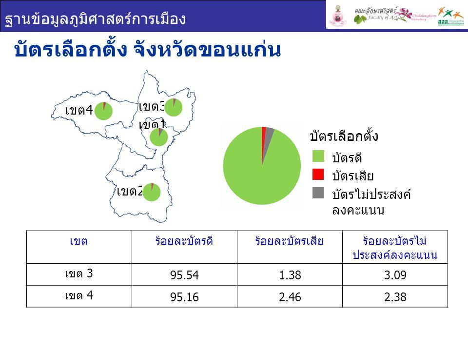 ฐานข้อมูลภูมิศาสตร์การเมือง เขตร้อยละบัตรดีร้อยละบัตรเสียร้อยละบัตรไม่ ประสงค์ลงคะแนน เขต 3 95.541.383.09 เขต 4 95.162.462.38 บัตรเลือกตั้ง จังหวัดขอนแก่น บัตรเลือกตั้ง บัตรดี บัตรเสีย บัตรไม่ประสงค์ ลงคะแนน เขต 1 เขต 2 เขต 3 เขต 4