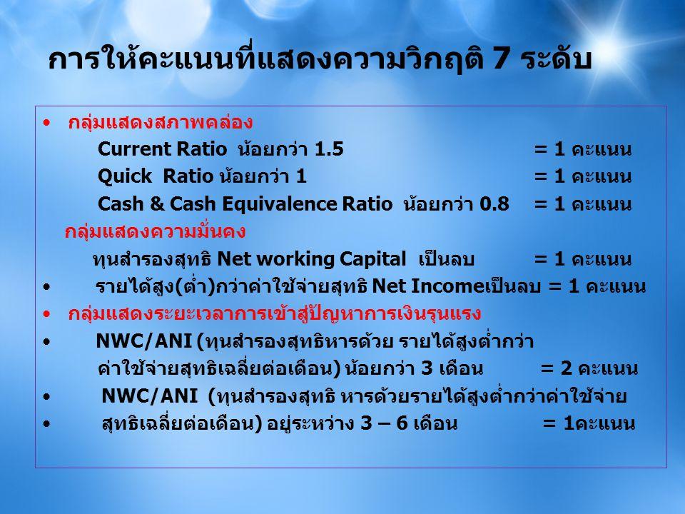 การให้คะแนนที่แสดงความวิกฤติ 7 ระดับ •กลุ่มแสดงสภาพคล่อง Current Ratio น้อยกว่า 1.5 = 1 คะแนน Quick Ratio น้อยกว่า 1 = 1 คะแนน Cash & Cash Equivalence Ratio น้อยกว่า 0.8 = 1 คะแนน กลุ่มแสดงความมั่นคง ทุนสำรองสุทธิ Net working Capital เป็นลบ = 1 คะแนน • รายได้สูง(ต่ำ)กว่าค่าใช้จ่ายสุทธิ Net Incomeเป็นลบ = 1 คะแนน •กลุ่มแสดงระยะเวลาการเข้าสู่ปัญหาการเงินรุนแรง • NWC/ANI (ทุนสำรองสุทธิหารด้วย รายได้สูงต่ำกว่า ค่าใช้จ่ายสุทธิเฉลี่ยต่อเดือน) น้อยกว่า 3 เดือน = 2 คะแนน • NWC/ANI (ทุนสำรองสุทธิ หารด้วยรายได้สูงต่ำกว่าค่าใช้จ่าย • สุทธิเฉลี่ยต่อเดือน) อยู่ระหว่าง 3 – 6 เดือน = 1คะแนน »