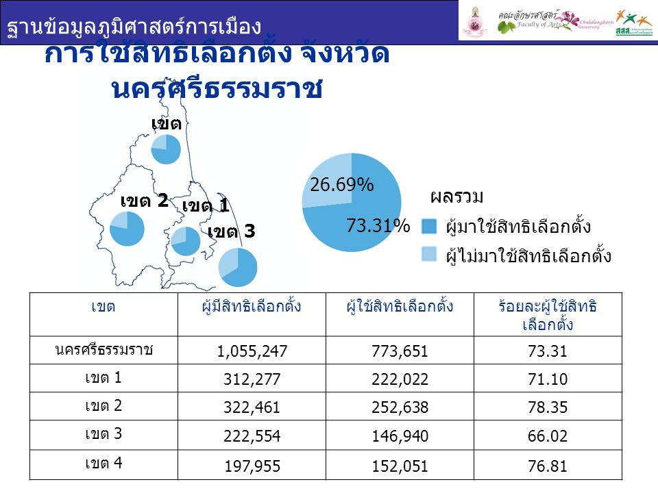 ฐานข้อมูลภูมิศาสตร์การเมือง เขต 1 เขต 2 เขต 4 การใช้สิทธิเลือกตั้ง จังหวัด นครศรีธรรมราช เขตผู้มีสิทธิเลือกตั้งผู้ใช้สิทธิเลือกตั้งร้อยละผู้ใช้สิทธิ เลือกตั้ง นครศรีธรรมราช 1,055,247773,65173.31 เขต 1 312,277222,02271.10 เขต 2 322,461252,63878.35 เขต 3 222,554146,94066.02 เขต 4 197,955152,05176.81 ผู้มาใช้สิทธิเลือกตั้ง ผู้ไม่มาใช้สิทธิเลือกตั้ง ผลรวม เขต 3 73.31% 26.69%