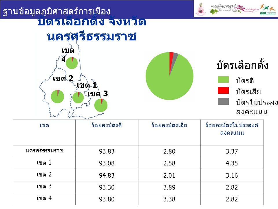 ฐานข้อมูลภูมิศาสตร์การเมือง เขต 1 เขต 2 เขต 4 เขต 3 บัตรเลือกตั้ง จังหวัด นครศรีธรรมราช เขตร้อยละบัตรดีร้อยละบัตรเสียร้อยละบัตรไม่ประสงค์ ลงคะแนน นครศรีธรรมราช 93.832.803.37 เขต 1 93.082.584.35 เขต 2 94.832.013.16 เขต 3 93.303.892.82 เขต 4 93.803.382.82 บัตรเลือกตั้ง บัตรดี บัตรเสีย บัตรไม่ประสงค์ ลงคะแนน