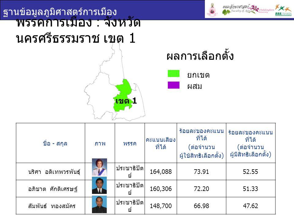 ฐานข้อมูลภูมิศาสตร์การเมือง ชื่อ - สกุล ภาพพรรค คะแนนเสียง ที่ได้ ร้อยละของคะแนน ที่ได้ ( ต่อจำนวน ผู้ใช้สิทธิเลือกตั้ง ) ร้อยละของคะแนน ที่ได้ ( ต่อจำนวน ผู้มีสิทธิเลือกตั้ง ) นริศา อดิเทพวรพันธุ์ ประชาธิปัต ย์ 164,08873.9152.55 อภิชาต ศักดิเศรษฐ์ ประชาธิปัต ย์ 160,30672.2051.33 สัมพันธ์ ทองสมัคร ประชาธิปัต ย์ 148,70066.9847.62 พรรคการเมือง : จังหวัด นครศรีธรรมราช เขต 1 ยกเขต ผสม ผลการเลือกตั้ง เขต 1