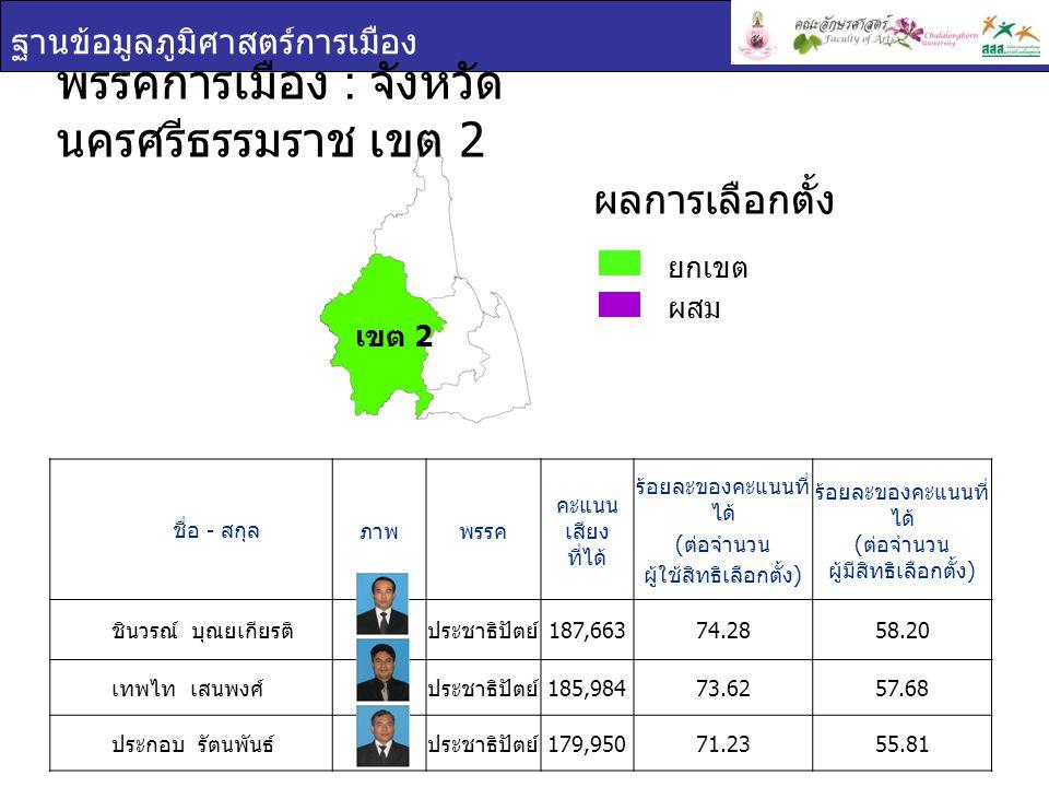 ฐานข้อมูลภูมิศาสตร์การเมือง ชื่อ - สกุล ภาพพรรค คะแนน เสียง ที่ได้ ร้อยละของคะแนนที่ ได้ ( ต่อจำนวน ผู้ใช้สิทธิเลือกตั้ง ) ร้อยละของคะแนนที่ ได้ ( ต่อจำนวน ผู้มีสิทธิเลือกตั้ง ) ชินวรณ์ บุณยเกียรติ ประชาธิปัตย์ 187,66374.2858.20 เทพไท เสนพงศ์ ประชาธิปัตย์ 185,98473.6257.68 ประกอบ รัตนพันธ์ ประชาธิปัตย์ 179,95071.2355.81 พรรคการเมือง : จังหวัด นครศรีธรรมราช เขต 2 ยกเขต ผสม ผลการเลือกตั้ง เขต 2