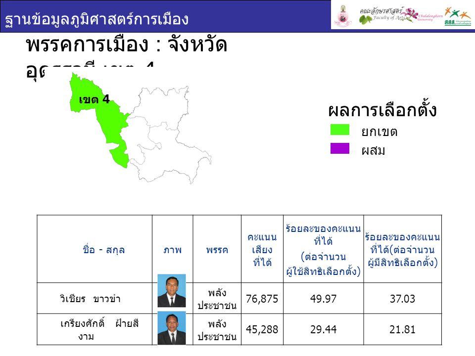 ฐานข้อมูลภูมิศาสตร์การเมือง ชื่อ - สกุล ภาพพรรค คะแนน เสียง ที่ได้ ร้อยละของคะแนน ที่ได้ ( ต่อจำนวน ผู้ใช้สิทธิเลือกตั้ง ) ร้อยละของคะแนน ที่ได้ ( ต่อจำนวน ผู้มีสิทธิเลือกตั้ง ) วิเชียร ขาวขำ พลัง ประชาชน 76,87549.9737.03 เกรียงศักดิ์ ฝ้ายสี งาม พลัง ประชาชน 45,28829.4421.81 พรรคการเมือง : จังหวัด อุดรธานี เขต 4 เขต 4 ยกเขต ผสม ผลการเลือกตั้ง