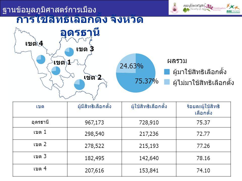 ฐานข้อมูลภูมิศาสตร์การเมือง การใช้สิทธิเลือกตั้ง จังหวัด อุดรธานี เขตผู้มีสิทธิเลือกตั้งผู้ใช้สิทธิเลือกตั้งร้อยละผู้ใช้สิทธิ เลือกตั้ง อุดรธานี 967,173728,91075.37 เขต 1 298,540217,23672.77 เขต 2 278,522215,19377.26 เขต 3 182,495142,64078.16 เขต 4 207,616153,84174.10 เขต 1 เขต 2 เขต 3 เขต 4 24.63% 75.37% ผู้มาใช้สิทธิเลือกตั้ง ผู้ไม่มาใช้สิทธิเลือกตั้ง ผลรวม