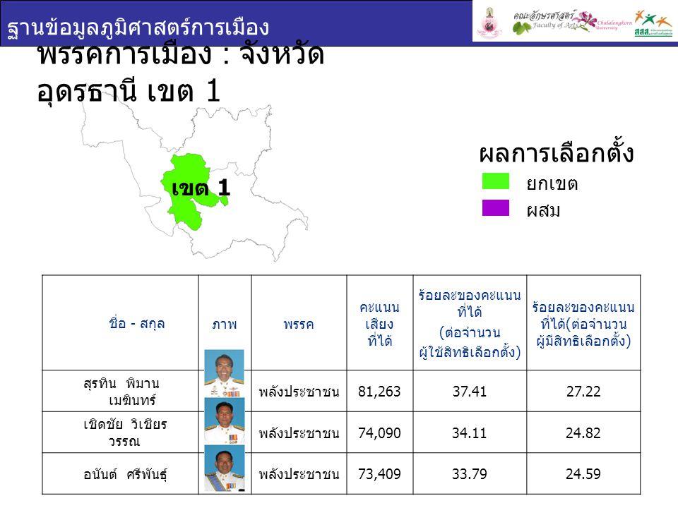 ฐานข้อมูลภูมิศาสตร์การเมือง ชื่อ - สกุล ภาพพรรค คะแนน เสียง ที่ได้ ร้อยละของคะแนน ที่ได้ ( ต่อจำนวน ผู้ใช้สิทธิเลือกตั้ง ) ร้อยละของคะแนน ที่ได้ ( ต่อจำนวน ผู้มีสิทธิเลือกตั้ง ) สุรทิน พิมาน เมฆินทร์ พลังประชาชน 81,26337.4127.22 เชิดชัย วิเชียร วรรณ พลังประชาชน 74,09034.1124.82 อนันต์ ศรีพันธุ์ พลังประชาชน 73,40933.7924.59 พรรคการเมือง : จังหวัด อุดรธานี เขต 1 ยกเขต ผสม ผลการเลือกตั้ง เขต 1