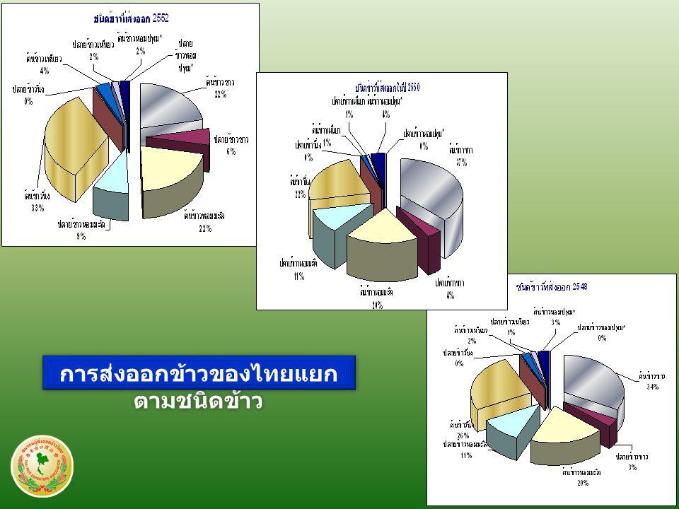 การส่งออกข้าวของไทยแยก ตามชนิดข้าว
