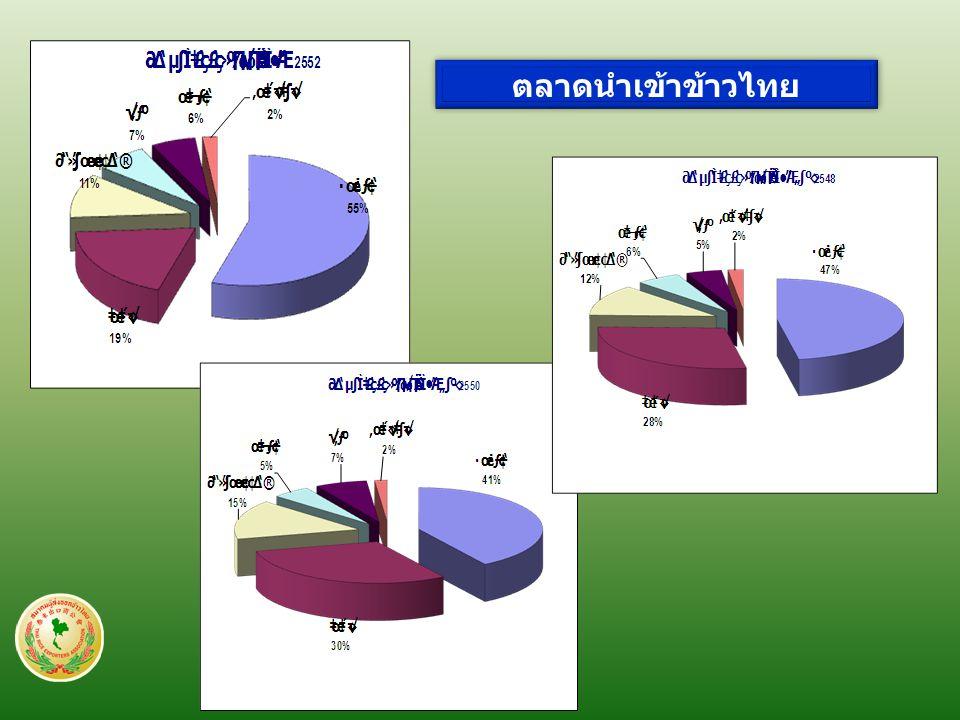 ตลาดนำเข้าข้าวไทย