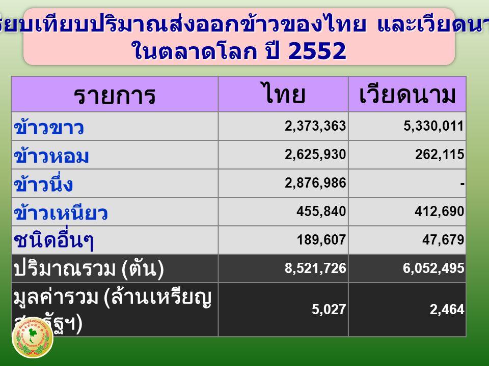 รายการไทยเวียดนาม ข้าวขาว 2,373,3635,330,011 ข้าวหอม 2,625,930262,115 ข้าวนึ่ง 2,876,986- ข้าวเหนียว 455,840412,690 ชนิดอื่นๆ 189,60747,679 ปริมาณรวม ( ตัน ) 8,521,7266,052,495 มูลค่ารวม ( ล้านเหรียญ สหรัฐฯ ) 5,0272,464 เปรียบเทียบปริมาณส่งออกข้าวของไทย และเวียดนาม ในตลาดโลก ปี 2552 เปรียบเทียบปริมาณส่งออกข้าวของไทย และเวียดนาม ในตลาดโลก ปี 2552