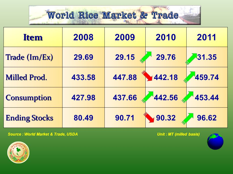 Source : World Market & Trade, USDA Item 2008200920102011 Trade (Im/Ex) 29.6929.1529.7631.35 Milled Prod.
