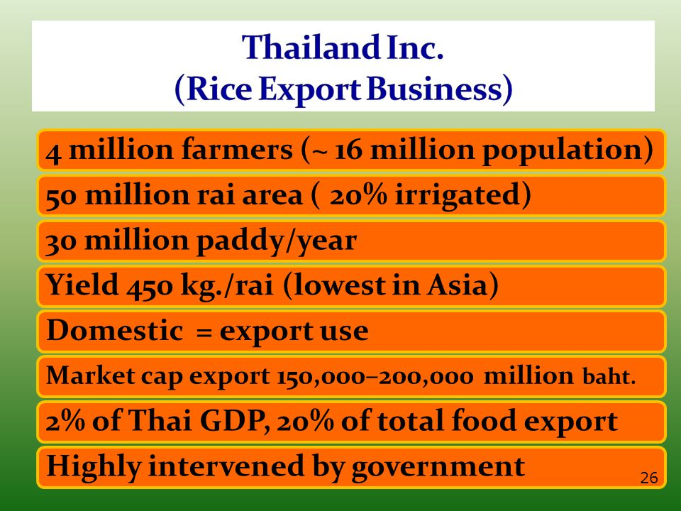 4 million farmers (~ 16 million population) 50 million rai area ( 20% irrigated) 30 million paddy/year Yield 450 kg./rai (lowest in Asia) Domestic = export use Market cap export 150,000–200,000 million baht.