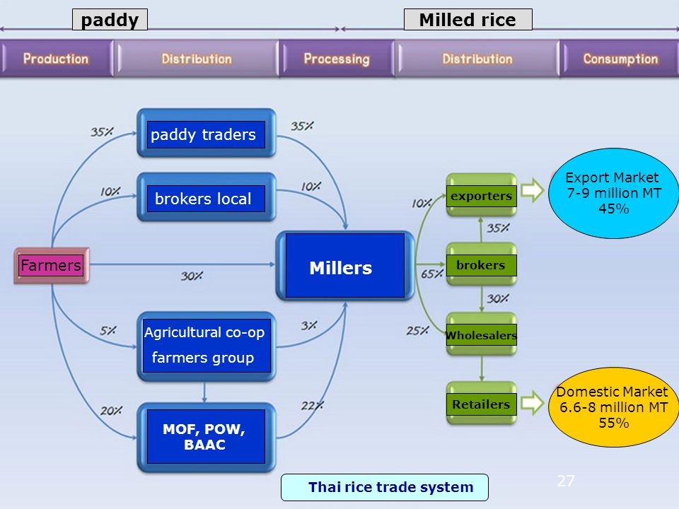 27 paddyMilled rice Farmers paddy traders brokers local Agricultural co-op farmers group MOF, POW, BAAC Millers exporters brokers Wholesalers Retailers Domestic Market 6.6-8 million MT 55% Export Market 7-9 million MT 45% Thai rice trade system