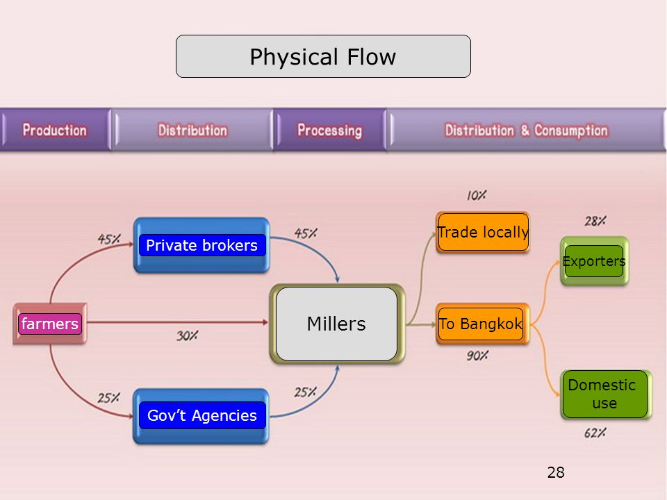 28 Physical Flow Private brokers farmers Gov't Agencies Millers Trade locally To Bangkok Exporters Domestic use
