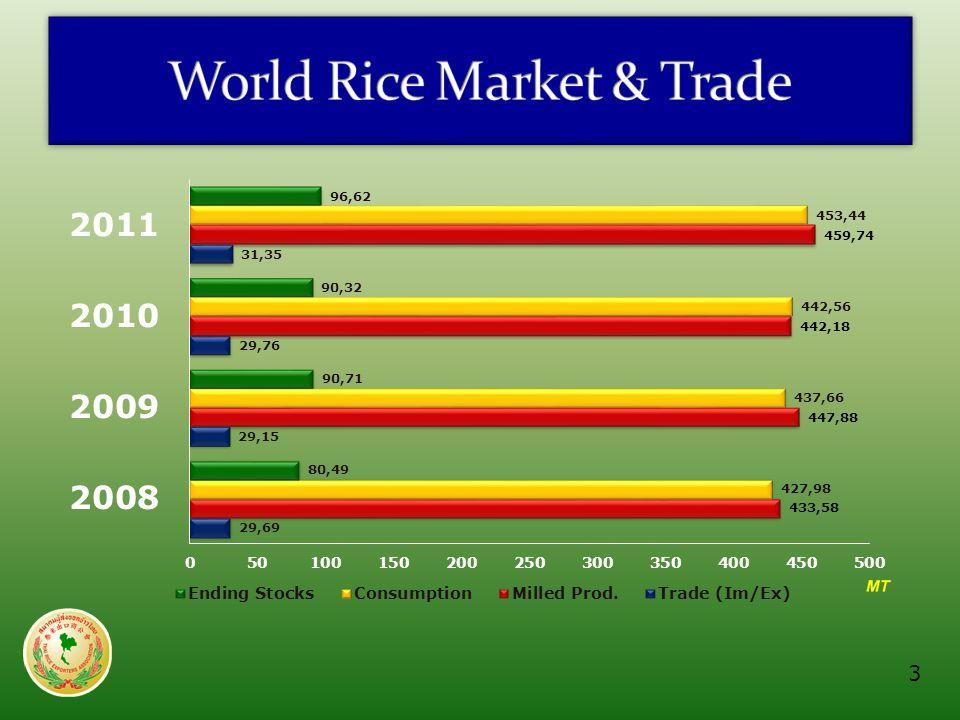 Source : World Market & Trade ; USDAUnit : MT (milled basis) Producers200020052007200820092010 China138.94125.36127.2130.22134.33137.00 India89.783.1393.3596.6999.1887.50 Indonesia32.834.8335.337.0038.3038.80 Bangladesh23.0725.629.028.8031.0031.60 Vietnam20.9322.7222.9224.3824.3924.31 Thailand16.517.3618.2519.8019.8520.30 Burma9.869.5710.610.7310.1510.60 Philippines7.779.429.7810.4810.7510.10 Brazil7.778.997.698.208.577.82