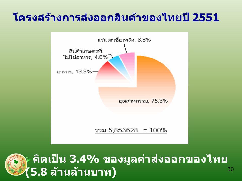 โครงสร้างการส่งออกสินค้าของไทยปี 2551  คิดเป็น 3.4% ของมูลค่าส่งออกของไทย (5.8 ล้านล้านบาท ) 30