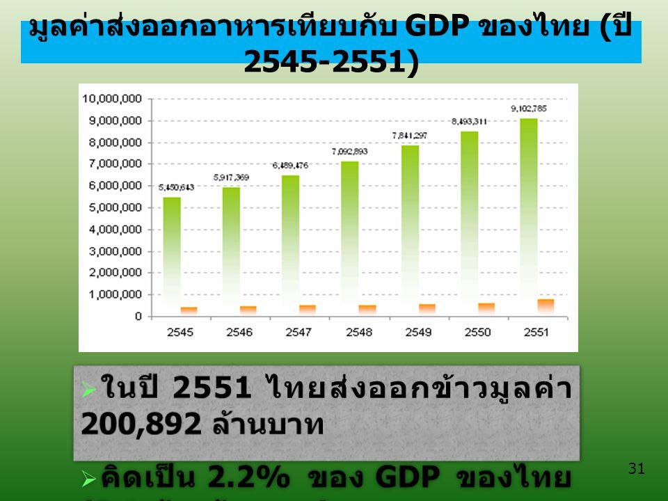 มูลค่าส่งออกอาหารเทียบกับ GDP ของไทย ( ปี 2545-2551) 31