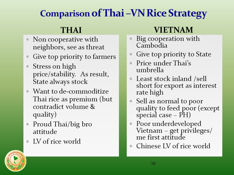 THAIVIETNAM  Non cooperative with neighbors, see as threat  Give top priority to farmers  Stress on high price/stability.
