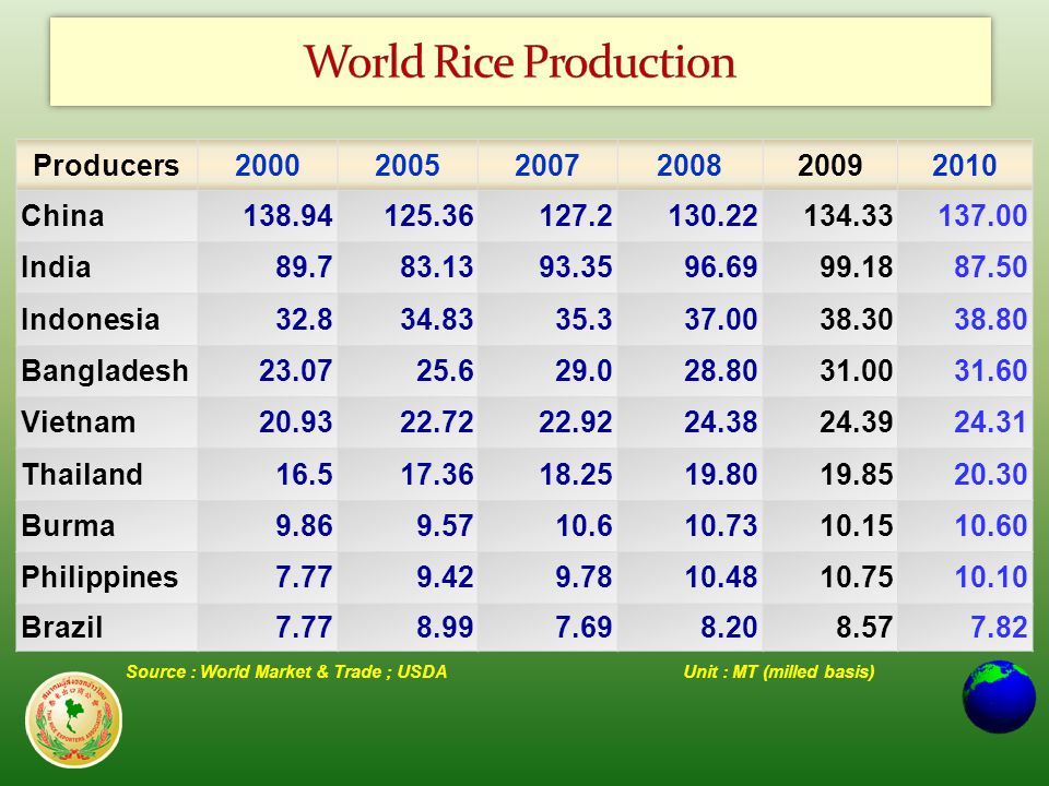 Source : World Market & Trade ; USDAUnit : MT (milled basis) Producers200020052007200820092010 China138.94125.36127.2130.22134.33137.00 India89.783.1393.3596.6999.1887.50 Indonesia32.834.8335.337.0038.3038.80 Bangladesh23.0725.629.028.8031.0031.60 Vietnam20.9322.7222.9224.3824.3924.31 Thailand16.517.3618.2519.8019.8520.30 Burma9.869.5710.610.7310.1510.60 Philippines7.779.429.7810.4810.7510.10 Brazil7.778.997.698.208.577.82