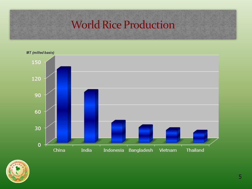 4 million farmers (~ 16 million population) 50 million rai area ( 20% irrigated) 30 million paddy/year Yield 450 kg./rai (lowest in Asia) Domestic = export use Market cap export 150,000–200,000 million baht.