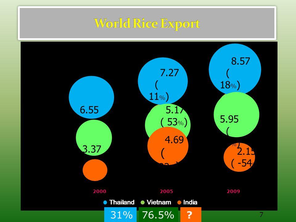 Source : World Market & Trade ; USDAUnit : MT (milled basis) Importers200020052007200820092010 Philippines0.91.891.92.502.002.60 Nigeria1.251.781.551.802.001.80 Iran1.10.981.51.551.40 Saudi Arabia 0.991.360.961.171.051.10 Iraq1.270.790.610.981.091.10 Malaysia0.590.750.791.041.071.02 Cote d Ivoire 0.450.850.980.80 0.86 South Africa 0.520.850.960.650.750.80 Japan0.650.790.640.550.750.70