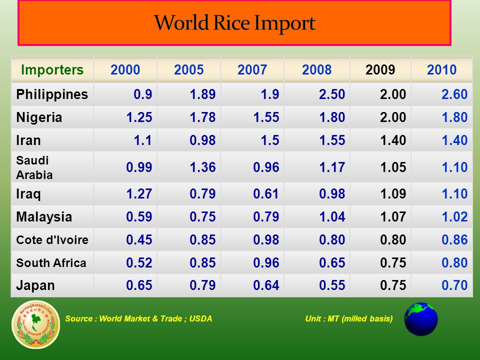 Source : World Market & Trade ; USDAUnit : MT (milled basis) Importers200020052007200820092010 Philippines0.91.891.92.502.002.60 Nigeria1.251.781.551.802.001.80 Iran1.10.981.51.551.40 Saudi Arabia 0.991.360.961.171.051.10 Iraq1.270.790.610.981.091.10 Malaysia0.590.750.791.041.071.02 Cote d Ivoire 0.450.850.980.80 0.86 South Africa 0.520.850.960.650.750.80 Japan0.650.790.640.550.750.70