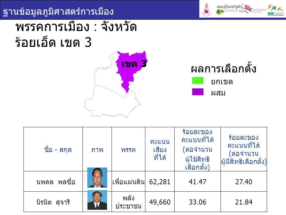 ฐานข้อมูลภูมิศาสตร์การเมือง ชื่อ - สกุล ภาพพรรค คะแนน เสียง ที่ได้ ร้อยละของ คะแนนที่ได้ ( ต่อจำนวน ผู้ใช้สิทธิ เลือกตั้ง ) ร้อยละของ คะแนนที่ได้ ( ต่อจำนวน ผู้มีสิทธิเลือกตั้ง ) นพดล พลซื่อ เพื่อแผ่นดิน 62,28141.4727.40 นิรมิต สุจารี พลัง ประชาชน 49,66033.0621.84 พรรคการเมือง : จังหวัด ร้อยเอ็ด เขต 3 ยกเขต ผสม ผลการเลือกตั้ง เขต 3
