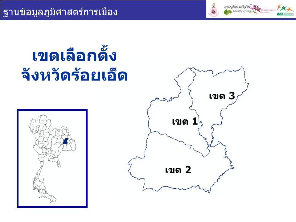 ฐานข้อมูลภูมิศาสตร์การเมือง เขต 1 เขต 2 เขต 3 การใช้สิทธิเลือกตั้ง จังหวัด ร้อยเอ็ด เขตผู้มีสิทธิเลือกตั้งผู้ใช้สิทธิเลือกตั้งร้อยละผู้ใช้สิทธิ เลือกตั้ง ร้อยเอ็ด 945,373644,91568.22 เขต 1 361,100254,13470.38 เขต 2 356,932240,58967.40 เขต 3 227,341150,19266.06 ผู้มาใช้สิทธิเลือกตั้ง ผู้ไม่มาใช้สิทธิเลือกตั้ง ผลรวม 68.22% 31.78%