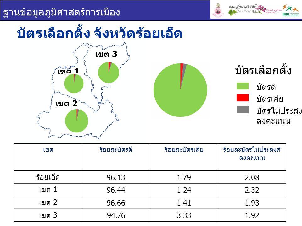 ฐานข้อมูลภูมิศาสตร์การเมือง เขต 1 เขต 2 เขต 3 บัตรเลือกตั้ง จังหวัดร้อยเอ็ด เขตร้อยละบัตรดีร้อยละบัตรเสียร้อยละบัตรไม่ประสงค์ ลงคะแนน ร้อยเอ็ด 96.131.792.08 เขต 1 96.441.242.32 เขต 2 96.661.411.93 เขต 3 94.763.331.92 บัตรเลือกตั้ง บัตรดี บัตรเสีย บัตรไม่ประสงค์ ลงคะแนน