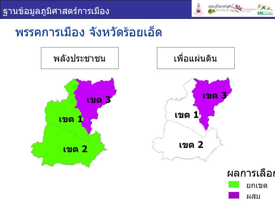 ฐานข้อมูลภูมิศาสตร์การเมือง เขต 1 เขต 2 เขต 3 พรรคการเมือง จังหวัดร้อยเอ็ด ยกเขต ผสม ผลการเลือกตั้ง พลังประชาชนเพื่อแผ่นดิน เขต 1 เขต 2 เขต 3