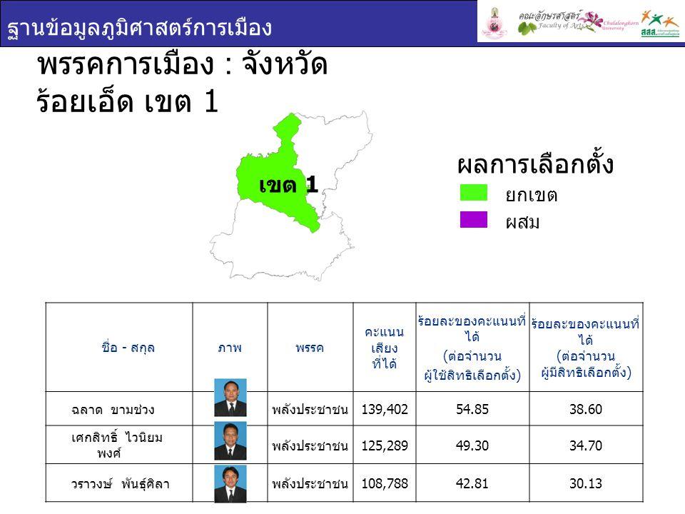ฐานข้อมูลภูมิศาสตร์การเมือง ชื่อ - สกุล ภาพพรรค คะแนน เสียง ที่ได้ ร้อยละของคะแนนที่ ได้ ( ต่อจำนวน ผู้ใช้สิทธิเลือกตั้ง ) ร้อยละของคะแนนที่ ได้ ( ต่อจำนวน ผู้มีสิทธิเลือกตั้ง ) ฉลาด ขามช่วง พลังประชาชน 139,40254.8538.60 เศกสิทธิ์ ไวนิยม พงศ์ พลังประชาชน 125,28949.3034.70 วราวงษ์ พันธุ์ศิลา พลังประชาชน 108,78842.8130.13 พรรคการเมือง : จังหวัด ร้อยเอ็ด เขต 1 ยกเขต ผสม ผลการเลือกตั้ง เขต 1