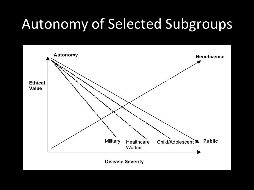 Autonomy of Selected Subgroups คลิกเพื่อแก้ไขลักษณะของข้อความต้นแบบ ระดับที่สอง  ระดับที่สาม  ระดับที่สี่  ระดับที่ห้า