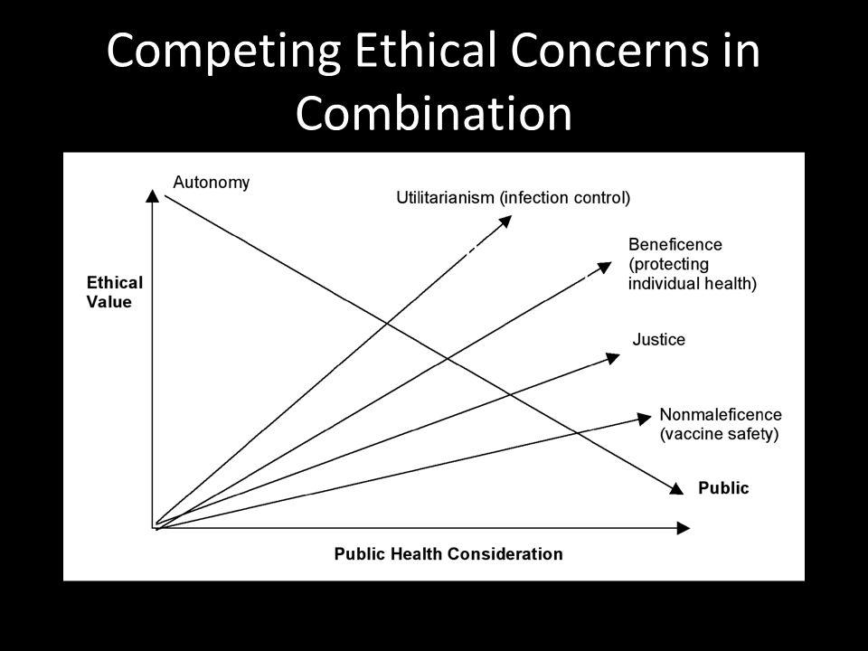 Competing Ethical Concerns in Combination คลิกเพื่อแก้ไขลักษณะของข้อความต้นแบบ ระดับที่สอง  ระดับที่สาม  ระดับที่สี่  ระดับที่ห้า