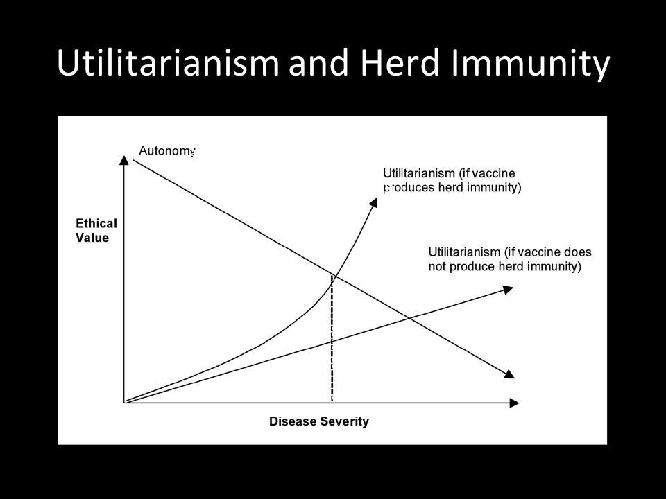 Utilitarianism and Herd Immunity คลิกเพื่อแก้ไขลักษณะของข้อความต้นแบบ ระดับที่สอง  ระดับที่สาม  ระดับที่สี่  ระดับที่ห้า
