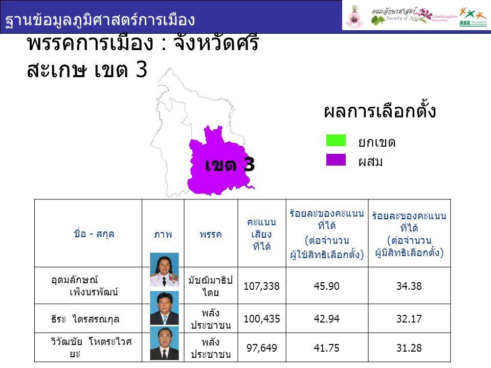 ฐานข้อมูลภูมิศาสตร์การเมือง ชื่อ - สกุล ภาพพรรค คะแนน เสียง ที่ได้ ร้อยละของคะแนน ที่ได้ ( ต่อจำนวน ผู้ใช้สิทธิเลือกตั้ง ) ร้อยละของคะแนน ที่ได้ ( ต่อ