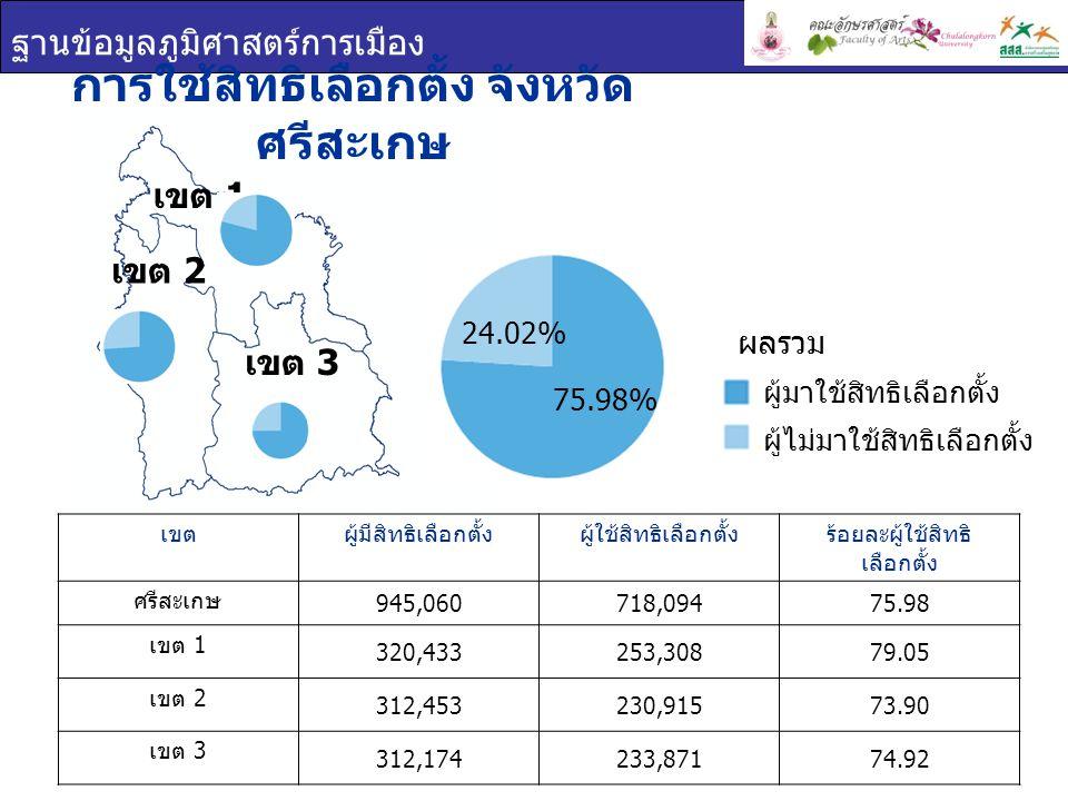 ฐานข้อมูลภูมิศาสตร์การเมือง เขต 1 เขต 2 เข ต 3 บัตรเลือกตั้ง จังหวัดศรีสะ เกษ เขตร้อยละบัตรดีร้อยละบัตรเสียร้อยละบัตรไม่ประสงค์ ลงคะแนน ศรีสะเกษ 95.442.122.44 เขต 1 95.611.772.61 เขต 2 95.712.192.10 เขต 3 94.992.422.59 บัตรเลือกตั้ง บัตรดี บัตรเสีย บัตรไม่ประสงค์ ลงคะแนน