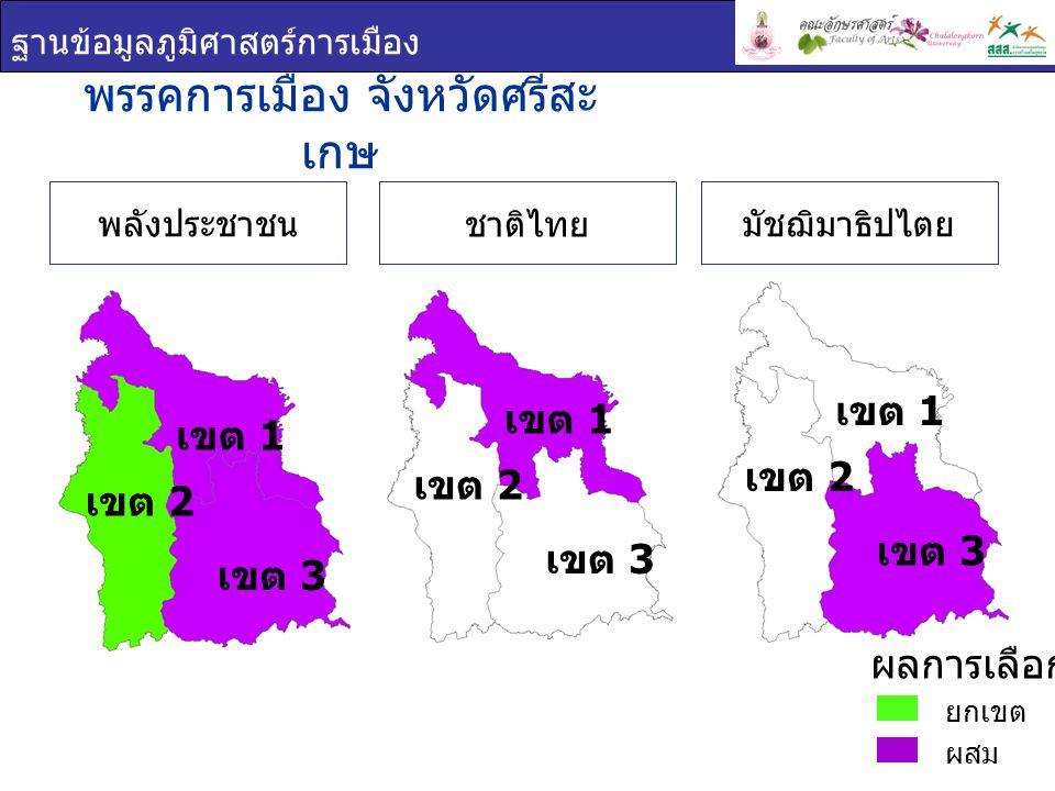 ฐานข้อมูลภูมิศาสตร์การเมือง เขต 1 เขต 2 เขต 3 พรรคการเมือง จังหวัดศรีสะ เกษ ยกเขต ผสม ผลการเลือกตั้ง ชาติไทย พลังประชาชนมัชฌิมาธิปไตย เขต 1 เขต 2 เขต