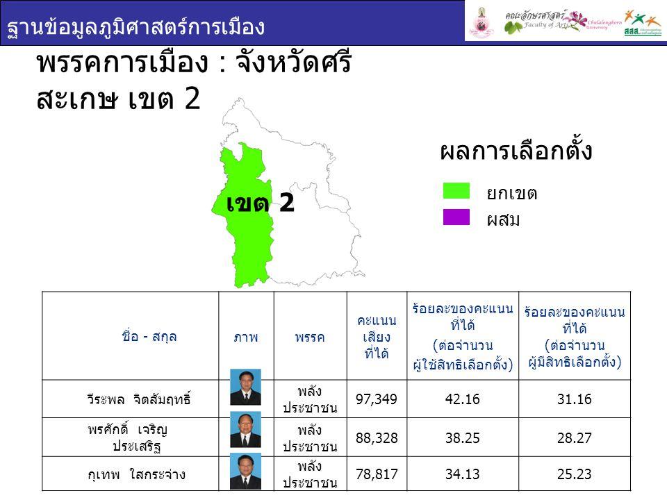 ฐานข้อมูลภูมิศาสตร์การเมือง ชื่อ - สกุล ภาพพรรค คะแนน เสียง ที่ได้ ร้อยละของคะแนน ที่ได้ ( ต่อจำนวน ผู้ใช้สิทธิเลือกตั้ง ) ร้อยละของคะแนน ที่ได้ ( ต่อจำนวน ผู้มีสิทธิเลือกตั้ง ) อุดมลักษณ์ เพ็งนรพัฒน์ มัชฌิมาธิป ไตย 107,33845.9034.38 ธีระ ไตรสรณกุล พลัง ประชาชน 100,43542.9432.17 วิวัฒชัย โหตระไวศ ยะ พลัง ประชาชน 97,64941.7531.28 พรรคการเมือง : จังหวัดศรี สะเกษ เขต 3 ยกเขต ผสม ผลการเลือกตั้ง เขต 3