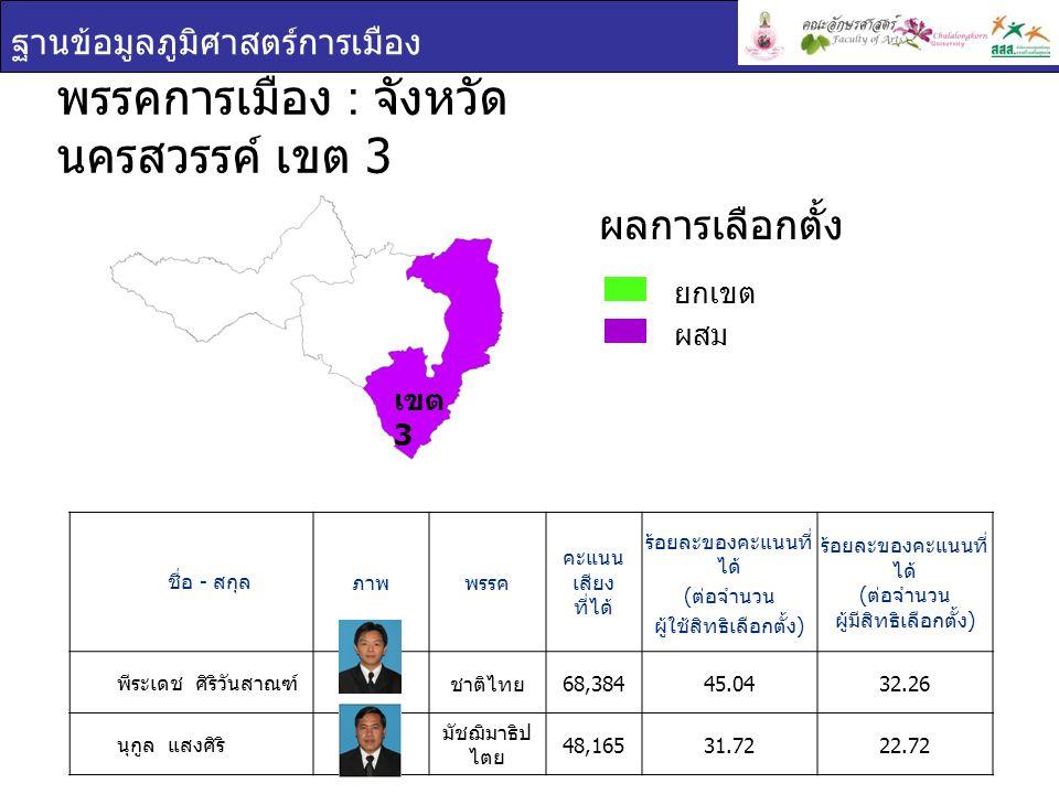 ฐานข้อมูลภูมิศาสตร์การเมือง เขต 3 ชื่อ - สกุล ภาพพรรค คะแนน เสียง ที่ได้ ร้อยละของคะแนนที่ ได้ ( ต่อจำนวน ผู้ใช้สิทธิเลือกตั้ง ) ร้อยละของคะแนนที่ ได้