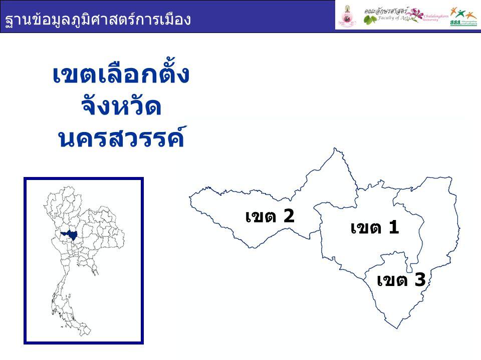 ฐานข้อมูลภูมิศาสตร์การเมือง การใช้สิทธิเลือกตั้ง จังหวัด นครสวรรค์ เขตผู้มีสิทธิเลือกตั้งผู้ใช้สิทธิเลือกตั้งร้อยละผู้ใช้สิทธิ เลือกตั้ง นครสวรรค์ 770,766562,64973.00 เขต 1 343,361254,85374.22 เขต 2 215,448155,97072.39 เขต 3 211,957151,82671.63 ผู้มาใช้สิทธิเลือกตั้ง ผู้ไม่มาใช้สิทธิเลือกตั้ง ผลรวม เขต 2 เขต 1 เขต 3 73.00% 27.00%