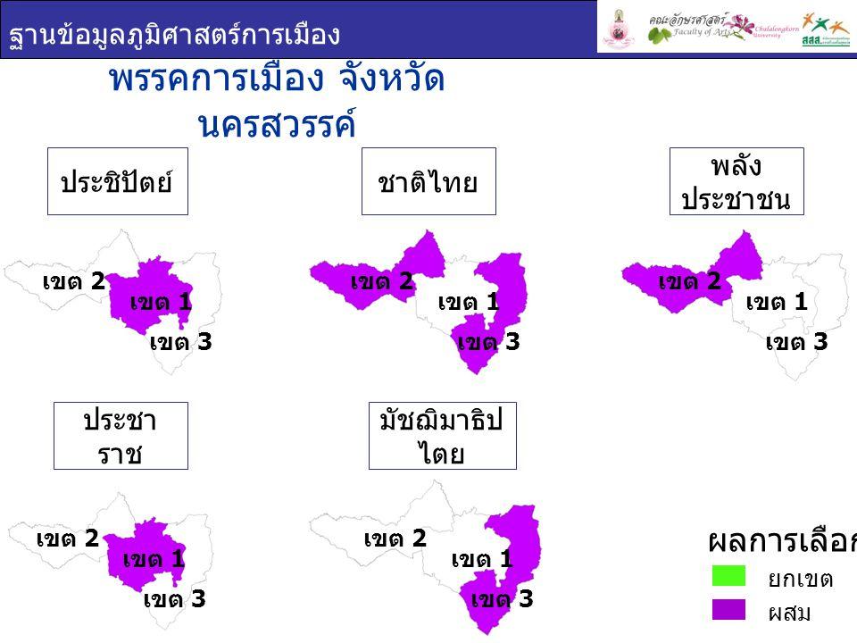 ฐานข้อมูลภูมิศาสตร์การเมือง ชื่อ - สกุล ภาพพรรค คะแนนเสียง ที่ได้ ร้อยละของคะแนน ที่ได้ ( ต่อจำนวน ผู้ใช้สิทธิเลือกตั้ง ) ร้อยละของคะแนน ที่ได้ ( ต่อจำนวน ผู้มีสิทธิเลือกตั้ง ) สมควร โอบอ้อม ประชาธิปัตย์ 73,44428.8221.39 สงกรานต์ จิตสุทธิ ภากร ประชาธิปัตย์ 63,54824.9418.51 สมชัย เจริญชัยฤทธิ์ ประชาราช 58,87723.1017.15 พรรคการเมือง : จังหวัด นครสวรรค์ เขต 1 ยกเขต ผสม ผลการเลือกตั้ง เขต 1