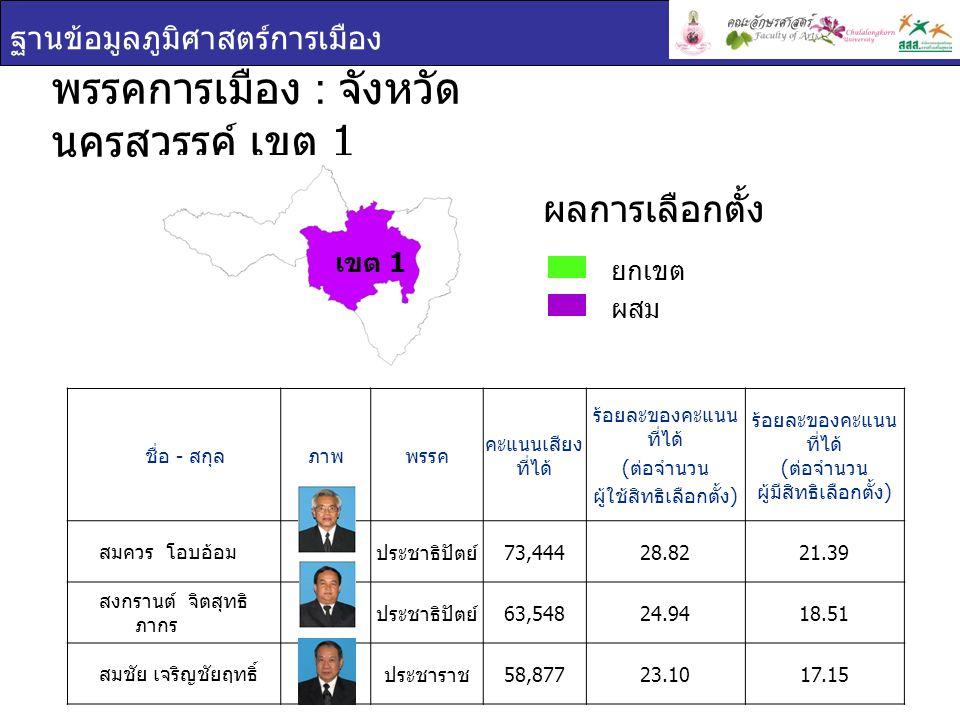 ฐานข้อมูลภูมิศาสตร์การเมือง ชื่อ - สกุล ภาพพรรค คะแนน เสียง ที่ได้ ร้อยละของคะแนน ที่ได้ ( ต่อจำนวน ผู้ใช้สิทธิเลือกตั้ง ) ร้อยละของคะแนน ที่ได้ ( ต่อจำนวน ผู้มีสิทธิเลือกตั้ง ) นิโรธ สุนทร เลขา ชาติไทย 61,11939.1928.37 สัญชัย วงษ์ สุนทร พลังประชาชน 55,92535.8625.96 พรรคการเมือง : จังหวัด นครสวรรค์ เขต 2 ยกเขต ผสม ผลการเลือกตั้ง เขต 2