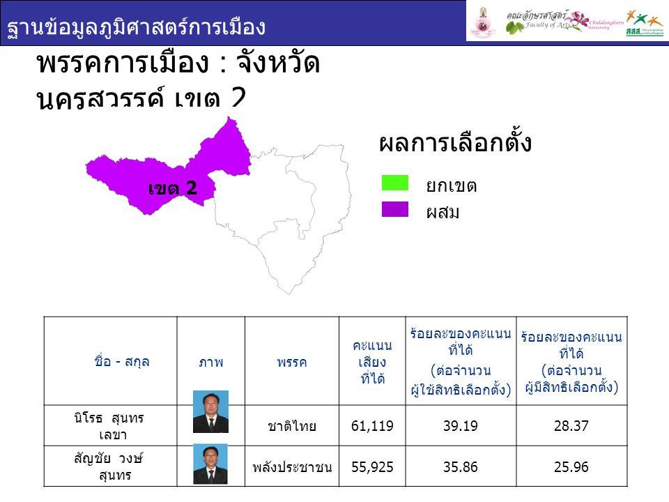 ฐานข้อมูลภูมิศาสตร์การเมือง เขต 3 ชื่อ - สกุล ภาพพรรค คะแนน เสียง ที่ได้ ร้อยละของคะแนนที่ ได้ ( ต่อจำนวน ผู้ใช้สิทธิเลือกตั้ง ) ร้อยละของคะแนนที่ ได้ ( ต่อจำนวน ผู้มีสิทธิเลือกตั้ง ) พีระเดช ศิริวันสาณฑ์ ชาติไทย 68,38445.0432.26 นุกูล แสงศิริ มัชฌิมาธิป ไตย 48,16531.7222.72 พรรคการเมือง : จังหวัด นครสวรรค์ เขต 3 ยกเขต ผสม ผลการเลือกตั้ง