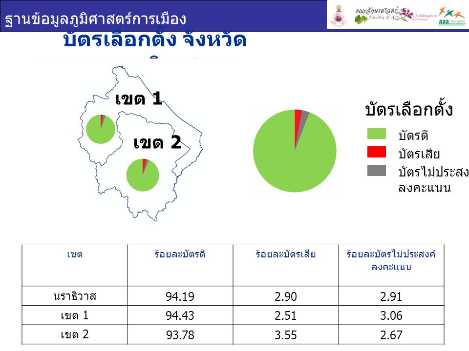 ฐานข้อมูลภูมิศาสตร์การเมือง ผลการเลือกตั้ง จังหวัดนราธิวาส ยกเขต ผสม ผลการเลือกตั้ง เขต 1 เขต 2