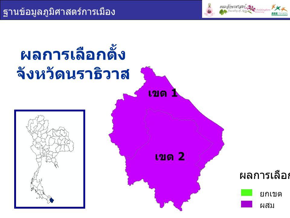 ฐานข้อมูลภูมิศาสตร์การเมือง เขต 1 เขต 2 พรรคการเมือง จังหวัด นราธิวาส ยกเขต ผสม ผลการเลือกตั้ง ชาติไทยประชาธิปัตย์พลังประชาชนเพื่อแผ่นดิน เขต 1 เขต 2 เขต 1 เขต 2 เขต 1 เขต 2