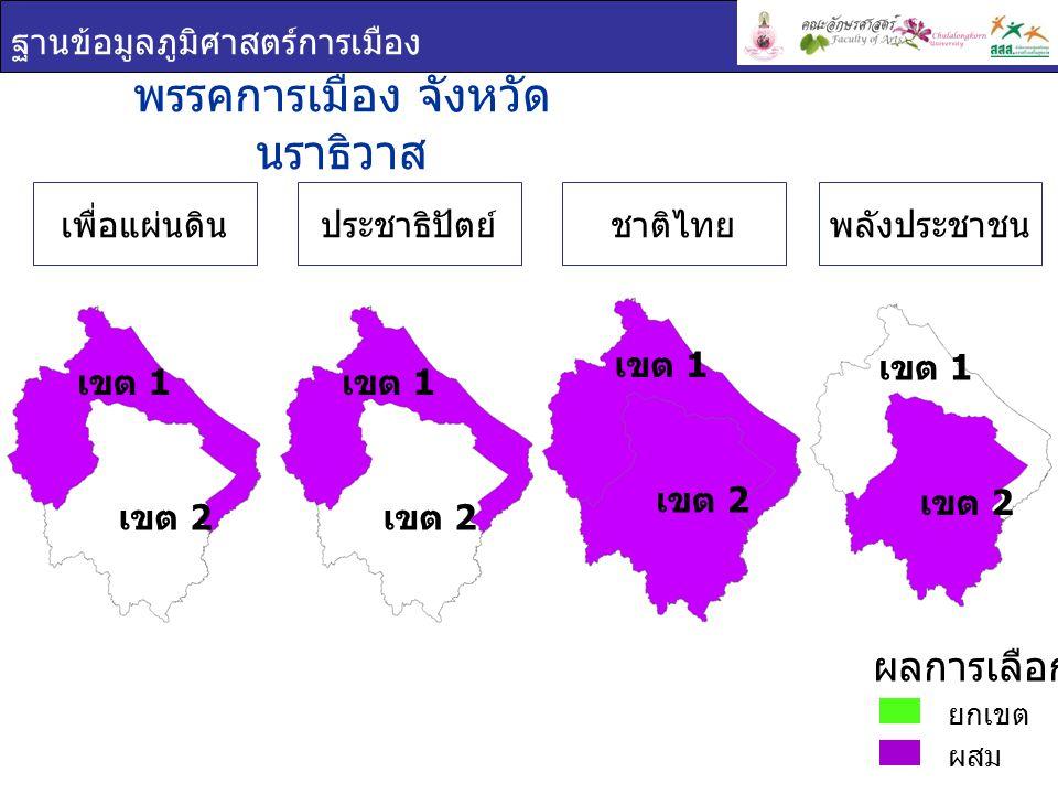 ฐานข้อมูลภูมิศาสตร์การเมือง ชื่อ - สกุล ภาพพรรค คะแนน เสียง ที่ได้ ร้อยละของคะแนน ที่ได้ ( ต่อจำนวน ผู้ใช้สิทธิเลือกตั้ง ) ร้อยละของคะแนน ที่ได้ ( ต่อจำนวน ผู้มีสิทธิเลือกตั้ง ) แวมาฮาดี แวดา โอะ เพื่อแผ่นดิน 78,83037.0728.95 เจะอามิง โตะ ตาหยง ประชาธิปัตย์ 61,91129.1122.74 วัชระ ยาวอหะซัน ชาติไทย 60,36228.3922.17 พรรคการเมือง : จังหวัด นราธิวาส เขต 1 ยกเขต ผสม ผลการเลือกตั้ง เขต 1