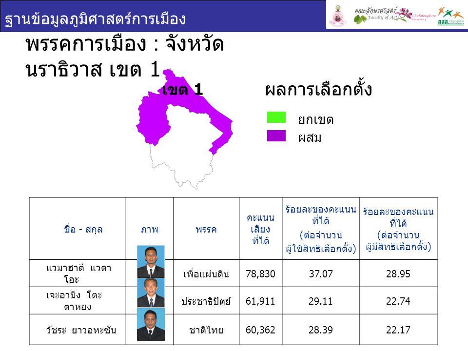 ฐานข้อมูลภูมิศาสตร์การเมือง ชื่อ - สกุล ภาพพรรค คะแนน เสียง ที่ได้ ร้อยละของคะแนน ที่ได้ ( ต่อจำนวน ผู้ใช้สิทธิเลือกตั้ง ) ร้อยละของคะแนน ที่ได้ ( ต่อจำนวน ผู้มีสิทธิเลือกตั้ง ) กูเฮง ยาวอหะซัน ชาติไทย 46,54135.8227.56 นัจมุดดีน อูมา พลังประชาชน 42,40332.6325.11 พรรคการเมือง : จังหวัด นราธิวาส เขต 2 ยกเขต ผสม ผลการเลือกตั้ง เขต 2